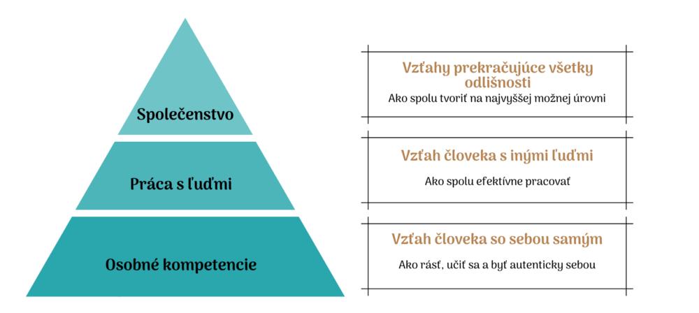 Pyramída na stránku - final